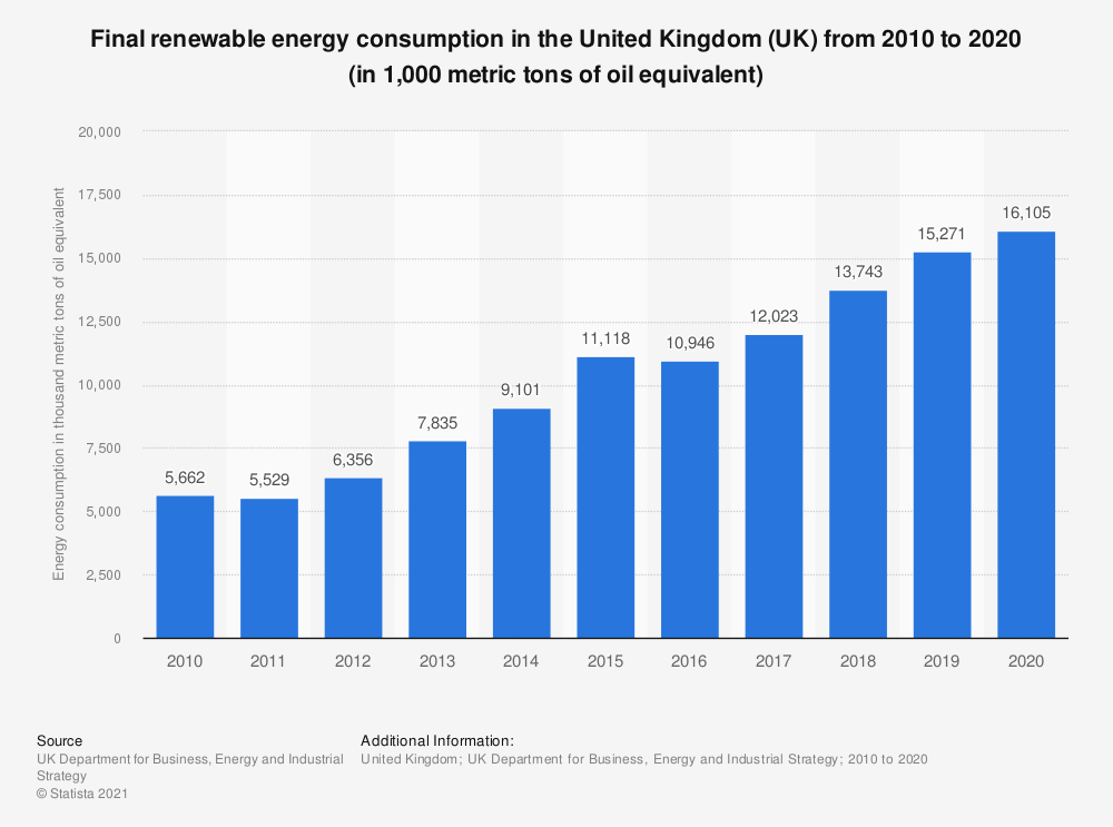 Statistic: Total final renewable energy consumption in the United Kingdom (UK) from 2010 to 2017 (in 1,000 metric tons of oil equivalent*) | Statista