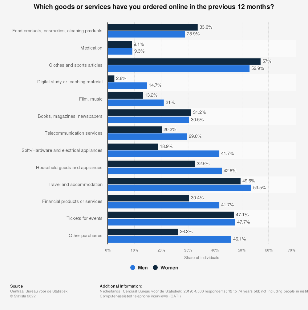 Statistic: Type of online purchases by individuals in the Netherlands in 2018, by gender | Statista