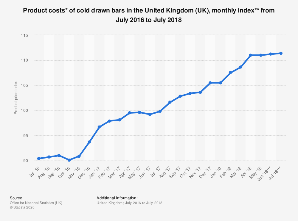 Statistic: Product costs* of cold drawn bars in the United Kingdom (UK), monthly index** from July 2016 to July 2018 | Statista