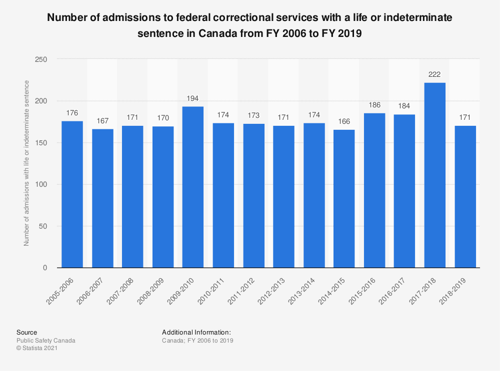 Statistic: Number of admissions to federal correctional services with a life or indeterminate sentence in Canada fiscal years 2006 to 2017 | Statista