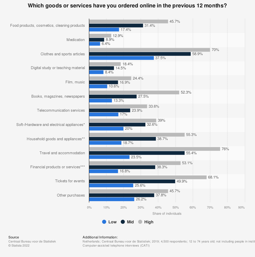 Statistic: Type of online purchases by individuals in the Netherlands in 2018, by education level | Statista