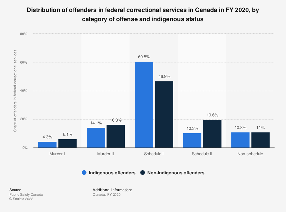 Statistic: Distribution of offenders in federal correctional services in Canada in fiscal year 2017, by category of offense and indigenous status | Statista