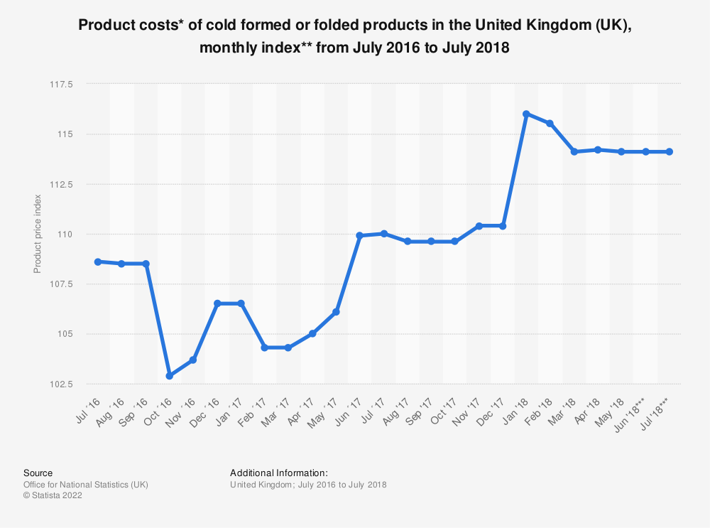 Statistic: Product costs* of cold formed or folded products in the United Kingdom (UK), monthly index** from July 2016 to July 2018 | Statista