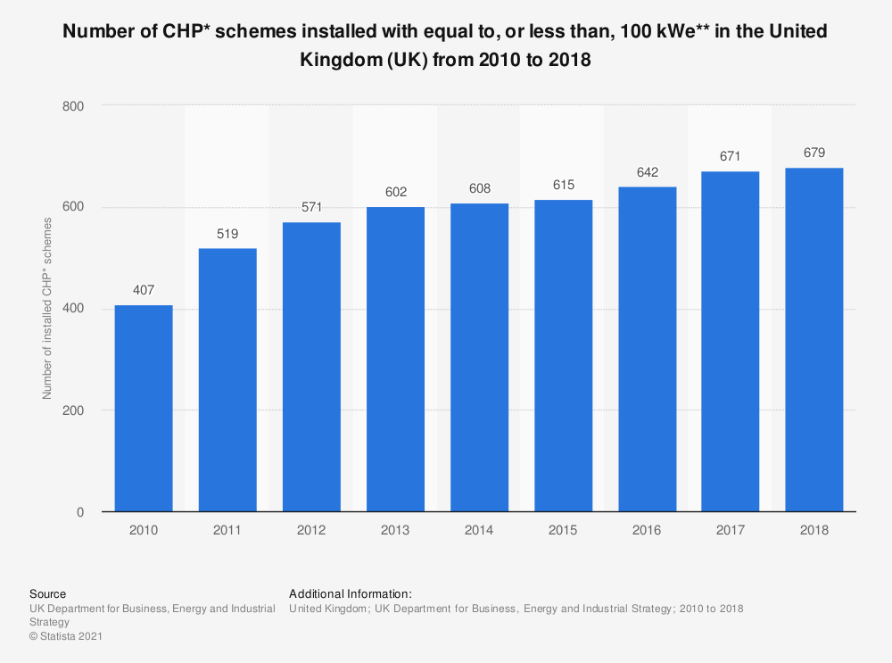 Statistic: Number of CHP* schemes installed with equal to, or less than, 100 kWe** in the United Kingdom (UK) from 2010 to 2017 | Statista