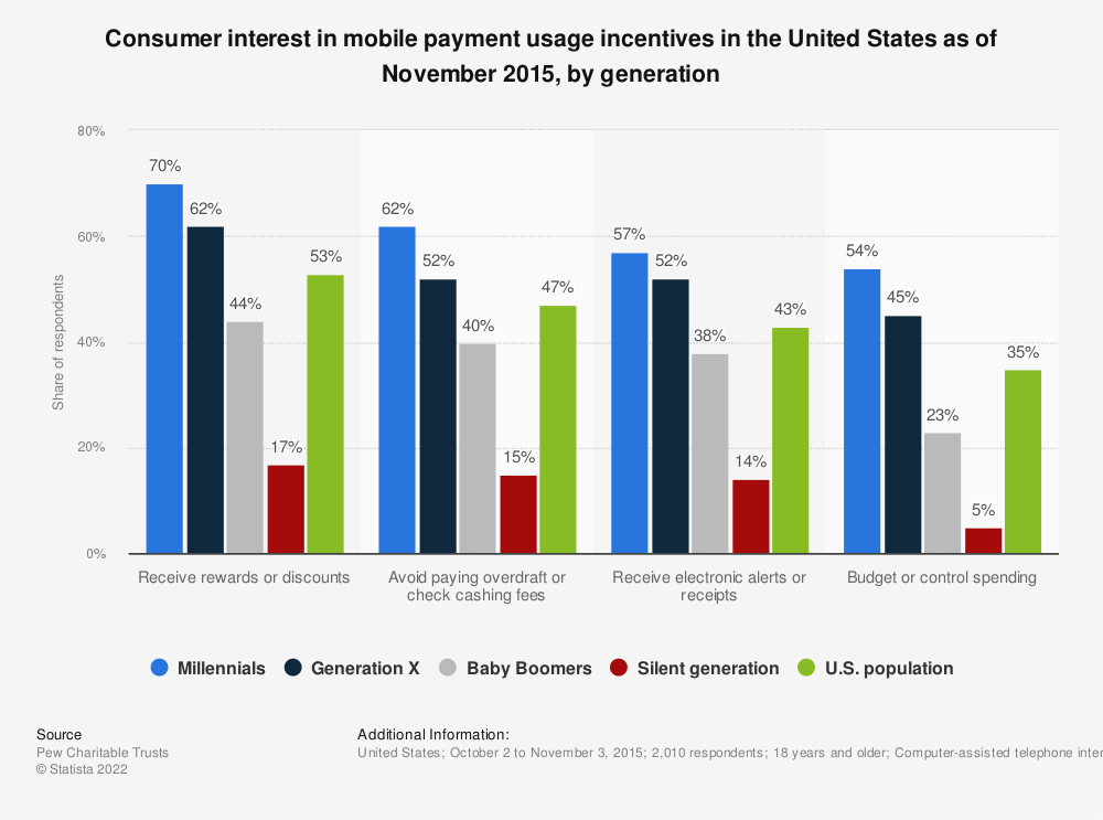 Statistic: Consumer interest in mobile payment usage incentives in the United States as of November 2015, by generation | Statista