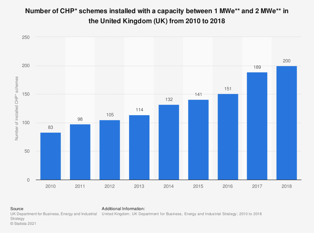 Statistic: Number of CHP* schemes installed with a capacity between 1 MWe** and 2 MWe** in the United Kingdom (UK) from 2010 to 2018 | Statista