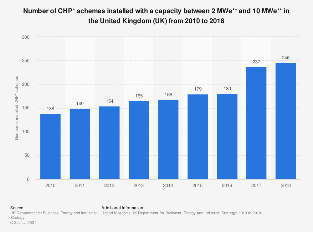 Statistic: Number of CHP* schemes installed with a capacity between 2 MWe** and 10 MWe** in the United Kingdom (UK) from 2010 to 2018 | Statista
