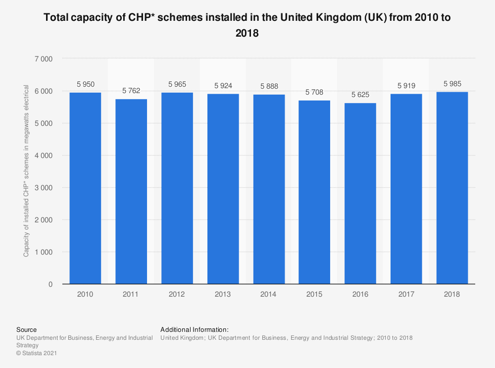 Statistic: Total capacity of CHP* schemes installed in the United Kingdom (UK) from 2010 to 2018 | Statista