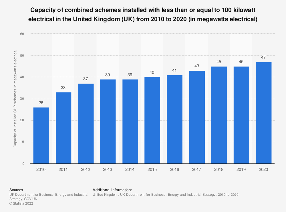Statistic: Capacity of combined schemes installed with equal to, or less than, 100 kilowatt electrical in the United Kingdom (UK) from 2010 to 2019 (in megawatts electrical) | Statista