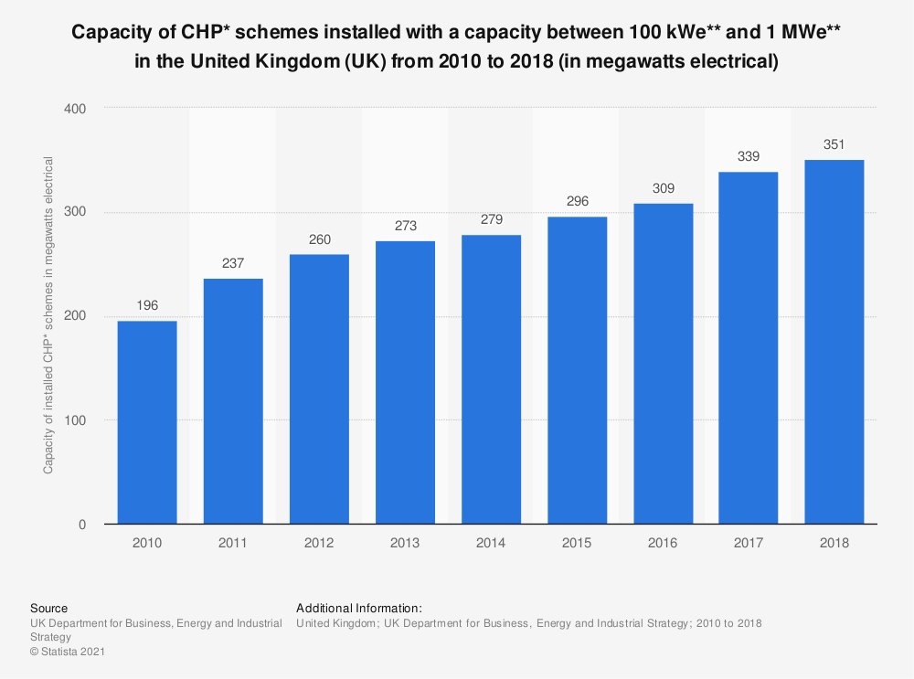 Statistic: Capacity of CHP* schemes installed with a capacity between 100 kWe** and 1 MWe** in the United Kingdom (UK) from 2010 to 2017 (in megawatts electrical) | Statista