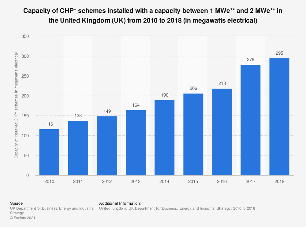 Statistic: Capacity of CHP* schemes installed with a capacity between 1 MWe** and 2 MWe** in the United Kingdom (UK) from 2010 to 2017 (in megawatts electrical) | Statista