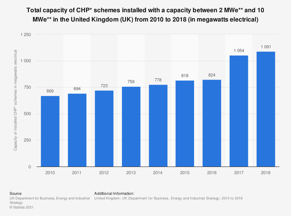 Statistic: Total capacity of CHP* schemes installed with a capacity between 2 MWe** and 10 MWe** in the United Kingdom (UK) from 2010 to 2018 (in megawatts electrical) | Statista