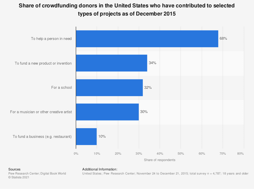Statistic: Share of crowdfunding donors in the United States who have contributed to selected types of projects as of December 2015 | Statista