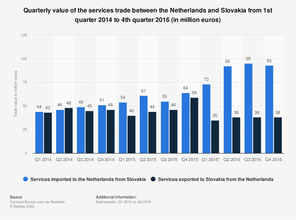 Statistic: Quarterly value of the services trade between the Netherlands and Slovakia from 1st quarter 2014 to 4th quarter 2016 (in million euros) | Statista