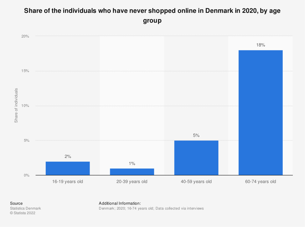 Statistic: Share of the individuals who have never shopped online in Denmark in 2020, by age group | Statista