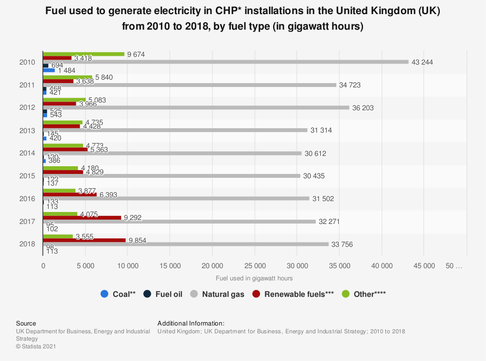 Statistic: Fuel used to generate electricity in CHP* installations in the United Kingdom (UK) from 2010 to 2018, by fuel type (in gigawatt hours) | Statista