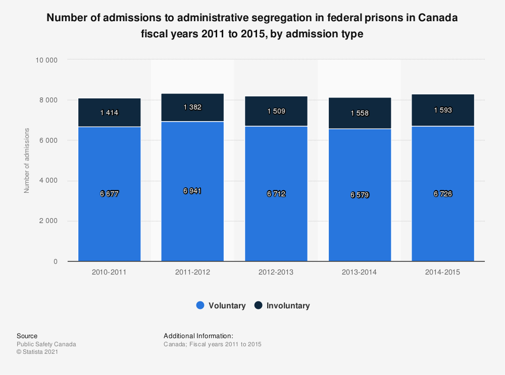Statistic: Number of admissions to administrative segregation in federal prisons in Canada fiscal years 2011 to 2015, by admission type | Statista