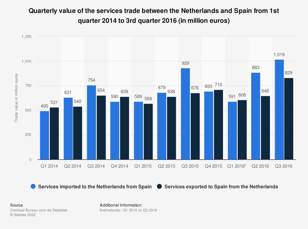 Statistic: Quarterly value of the services trade between the Netherlands and Spain from 1st quarter 2014 to 3rd quarter 2016 (in million euros) | Statista
