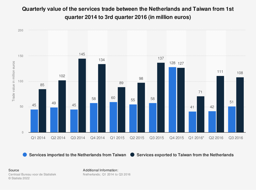 Statistic: Quarterly value of the services trade between the Netherlands and Taiwan from 1st quarter 2014 to 3rd quarter 2016 (in million euros) | Statista