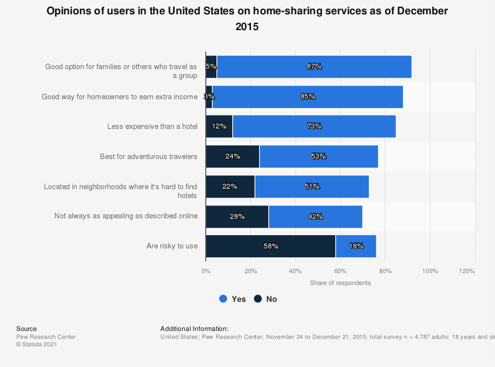 Statistic: Opinions of users in the United States on home-sharing services as of December 2015  | Statista