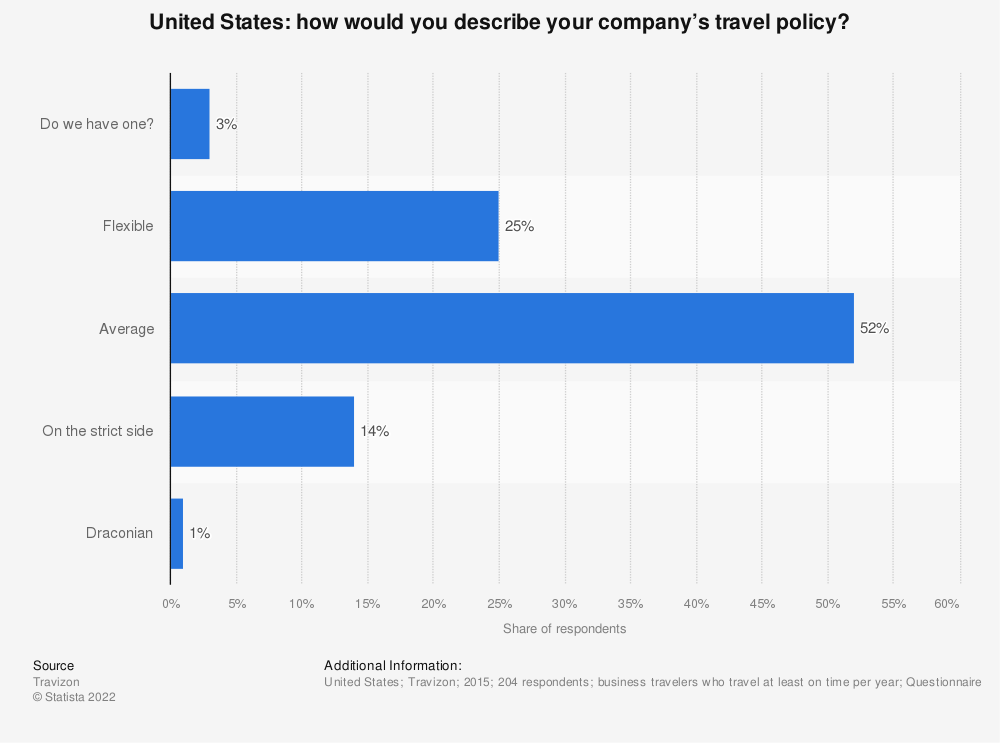 Statistic: How would you describe your company's travel policy? | Statista