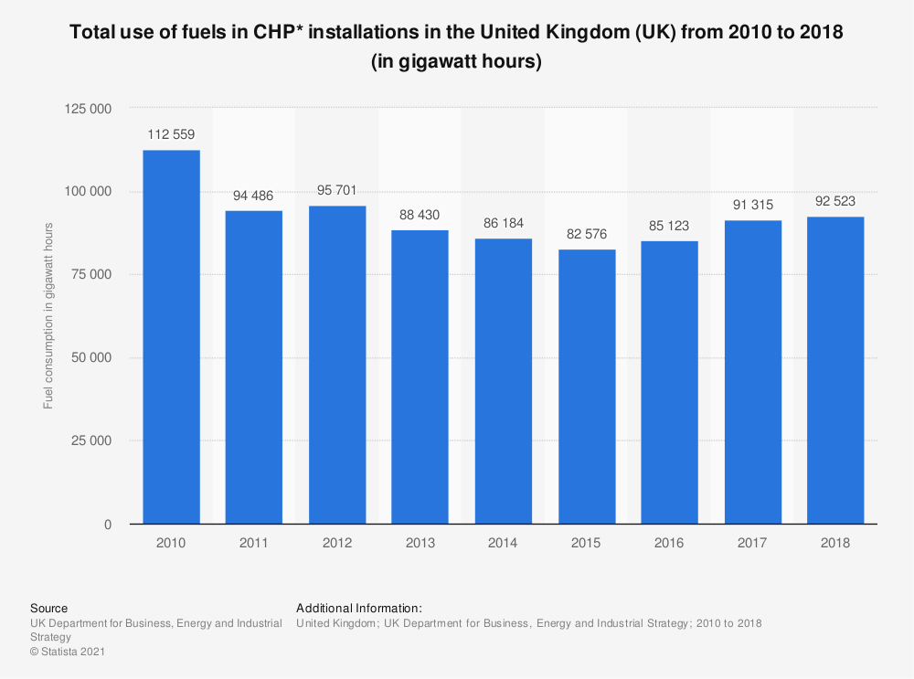 Statistic: Total use of fuels in CHP* installations in the United Kingdom (UK) from 2010 to 2018 (in gigawatt hours) | Statista