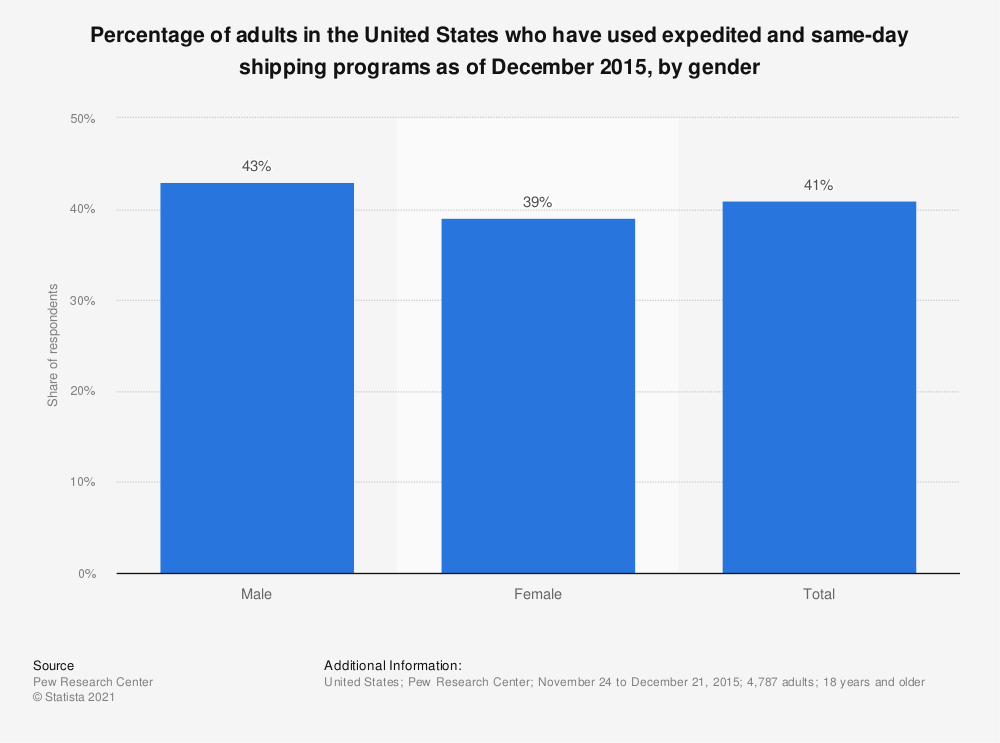 Statistic: Percentage of adults in the United States who have used expedited and same-day shipping programs as of December 2015, by gender | Statista