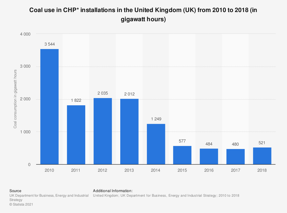 Statistic: Coal use in CHP* installations in the United Kingdom (UK) from 2010 to 2018 (in gigawatt hours) | Statista