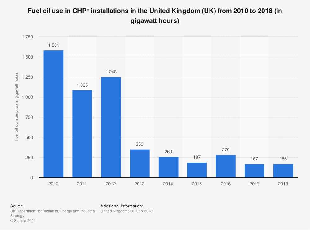 Statistic: Fuel oil use in CHP* installations in the United Kingdom (UK) from 2010 to 2017 (in gigawatt hours) | Statista