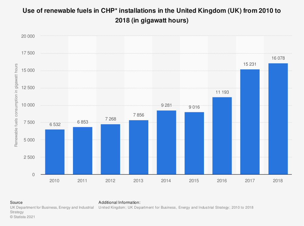 Statistic: Use of renewable fuels in CHP* installations in the United Kingdom (UK) from 2010 to 2017 (in gigawatt hours)   Statista