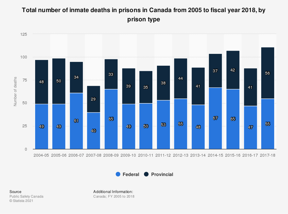 Statistic: Total number of inmate deaths in prisons in Canada fiscal years 2005 to 2016 | Statista
