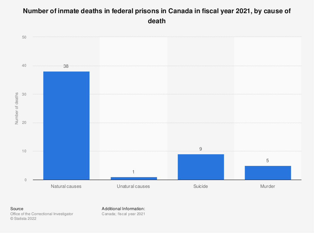 Statistic: Number of inmate deaths in federal prisons in Canada in fiscal year 2018, by type of death | Statista