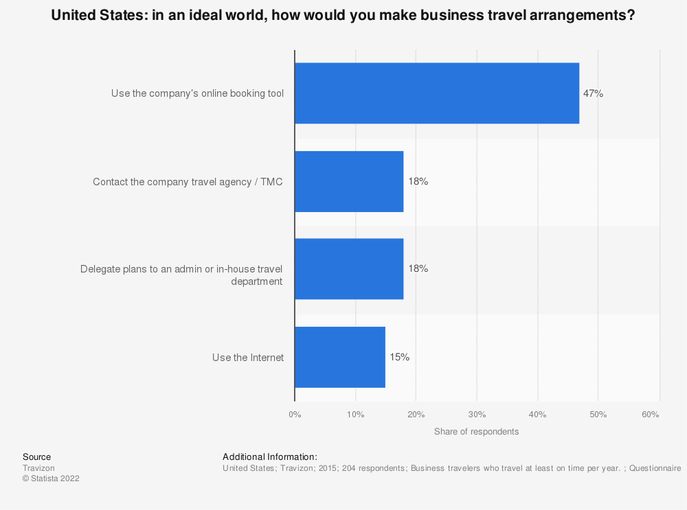 Statistic: In an ideal world, how would you make business travel arrangements? | Statista