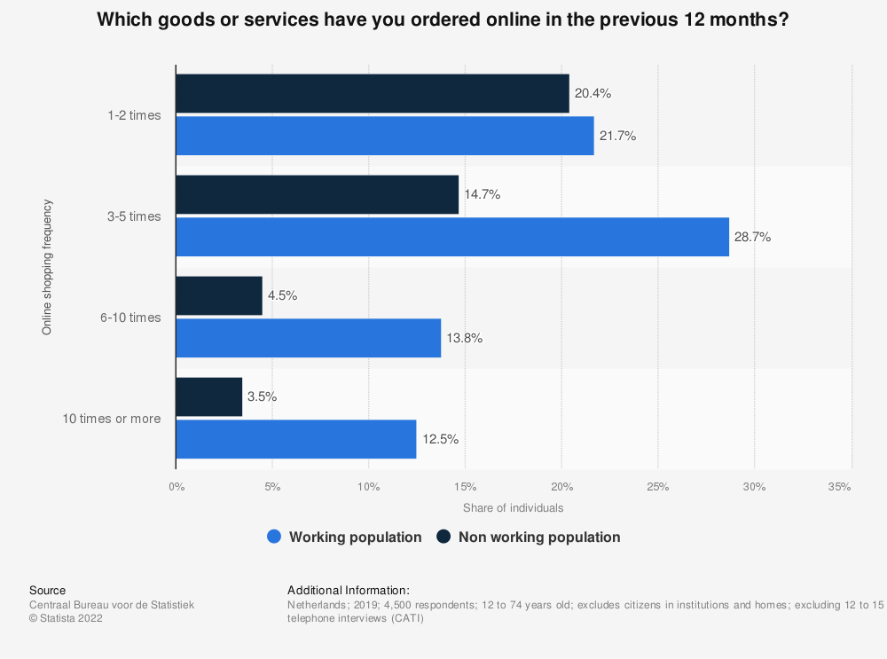 Statistic: Which goods or services have you ordered online in the previous 12 months?   Statista