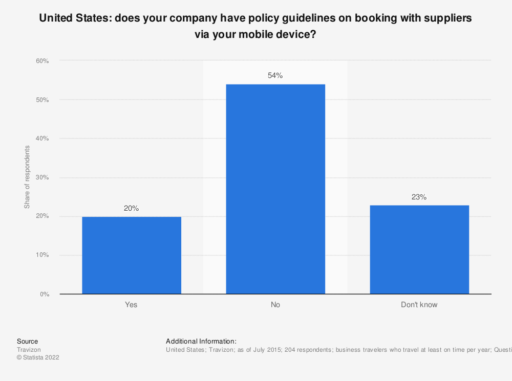 Statistic: Does your company have policy guidelines on booking with suppliers via your mobile device? | Statista
