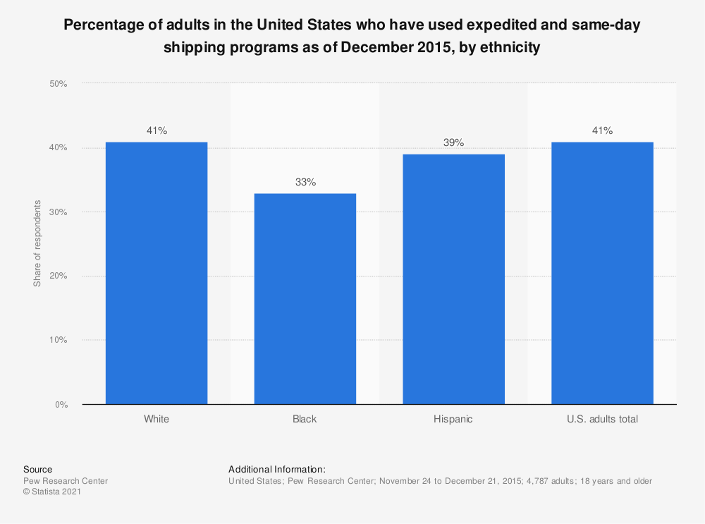 Statistic: Percentage of adults in the United States who have used expedited and same-day shipping programs as of December 2015, by ethnicity | Statista