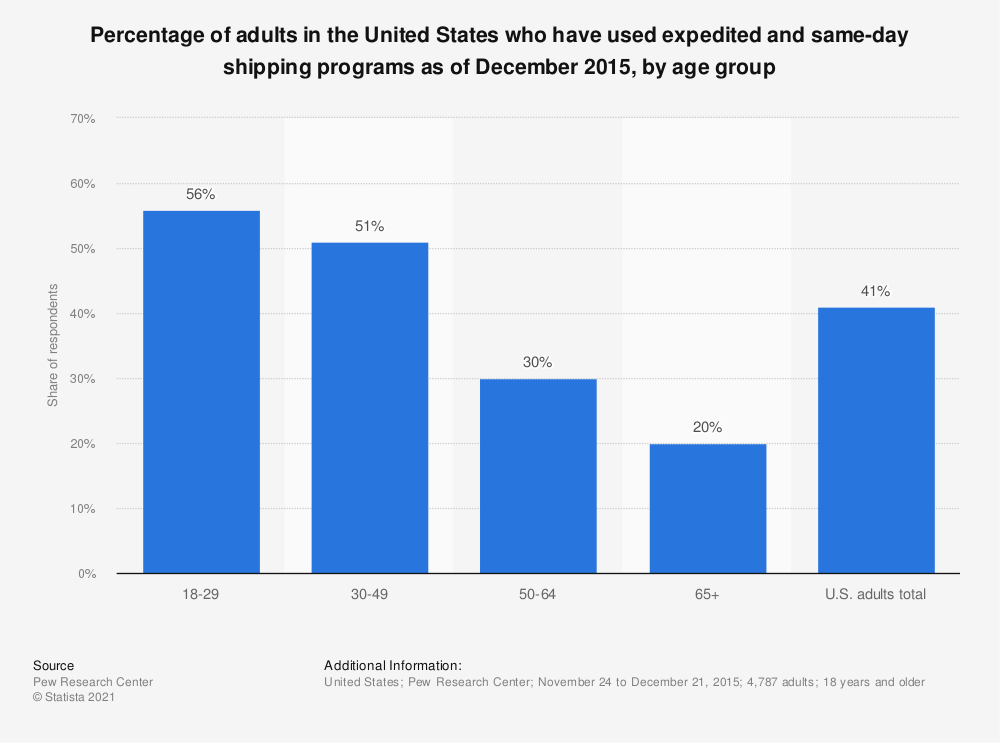 Statistic: Percentage of adults in the United States who have used expedited and same-day shipping programs as of December 2015, by age group | Statista