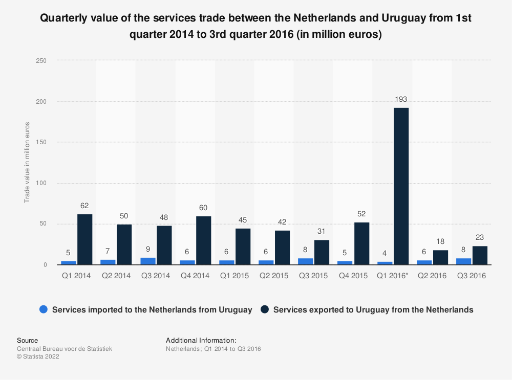 Statistic: Quarterly value of the services trade between the Netherlands and Uruguay from 1st quarter 2014 to 3rd quarter 2016 (in million euros) | Statista