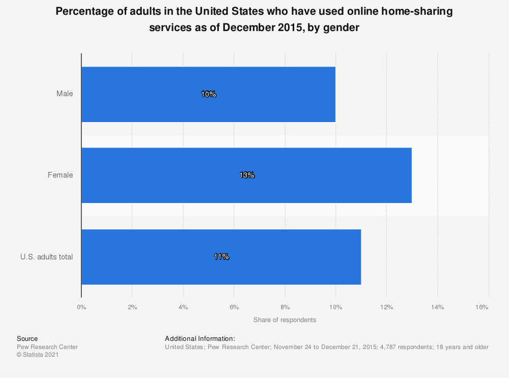 Statistic: Percentage of adults in the United States who have used online home-sharing services as of December 2015, by gender | Statista
