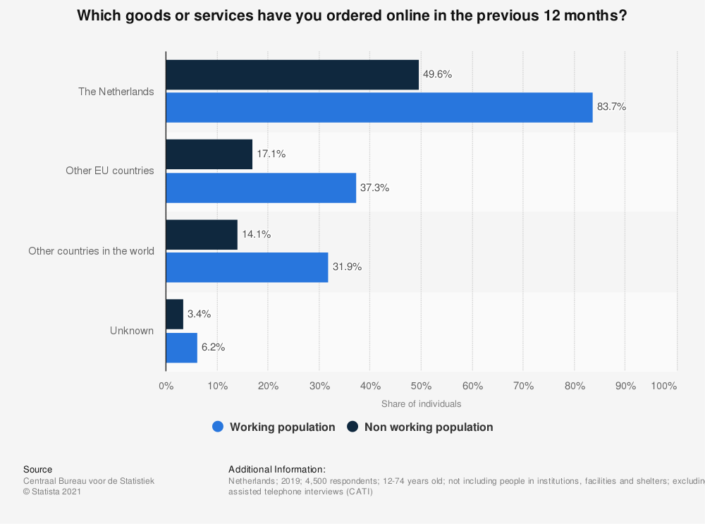 Statistic: Which goods or services have you ordered online in the previous 12 months? | Statista