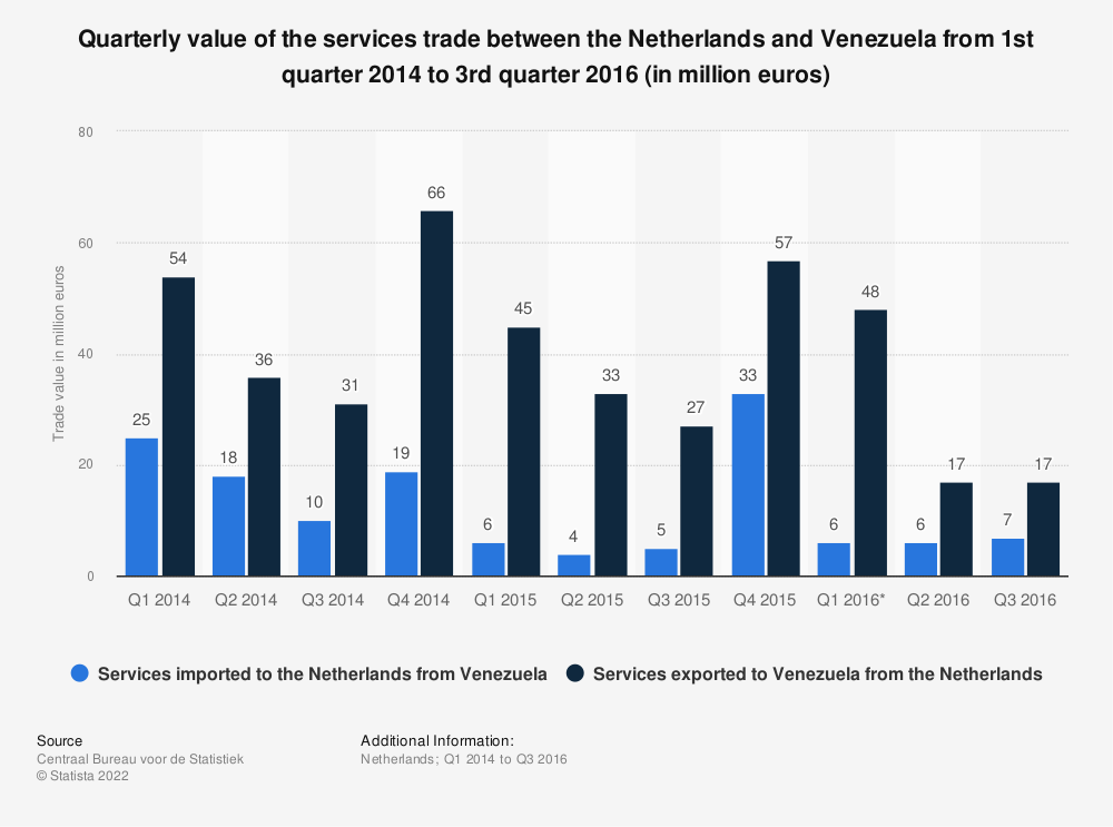 Statistic: Quarterly value of the services trade between the Netherlands and Venezuela from 1st quarter 2014 to 3rd quarter 2016 (in million euros) | Statista