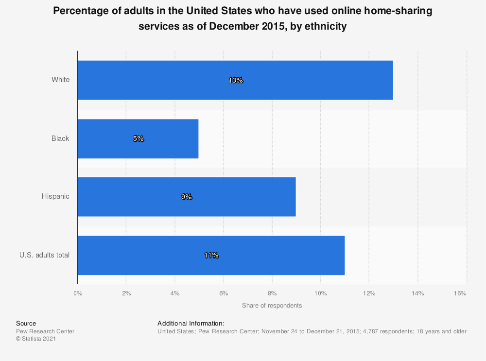 Statistic: Percentage of adults in the United States who have used online home-sharing services as of December 2015, by ethnicity | Statista