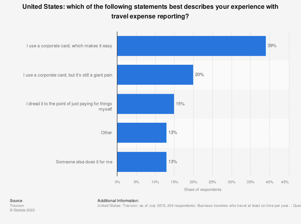 Statistic: Which of the following statements best describes your experience with travel expense reporting? | Statista