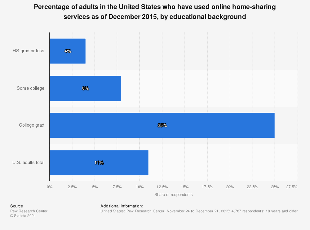 Statistic: Percentage of adults in the United States who have used online home-sharing services as of December 2015, by educational background | Statista