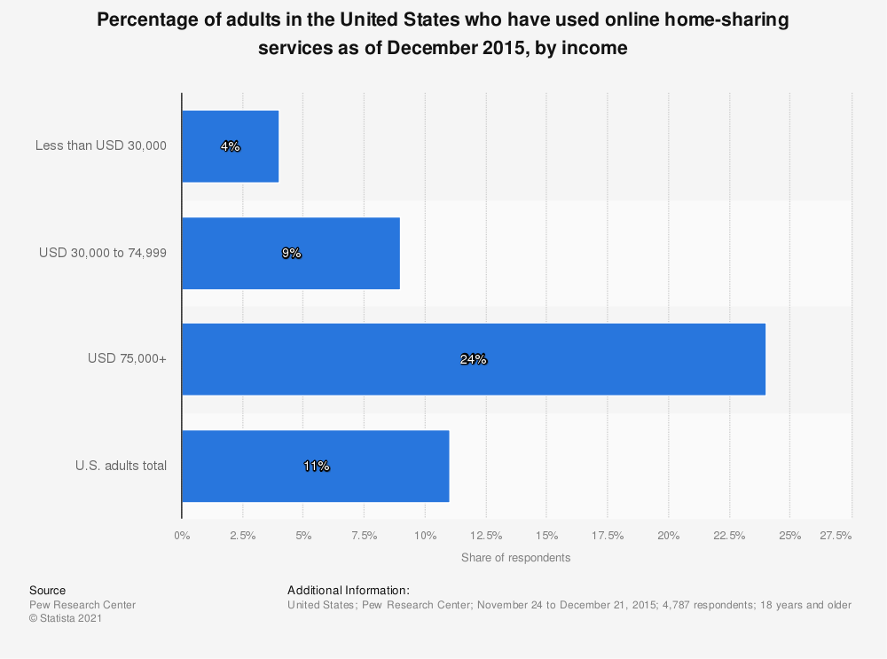 Statistic: Percentage of adults in the United States who have used online home-sharing services as of December 2015, by income | Statista
