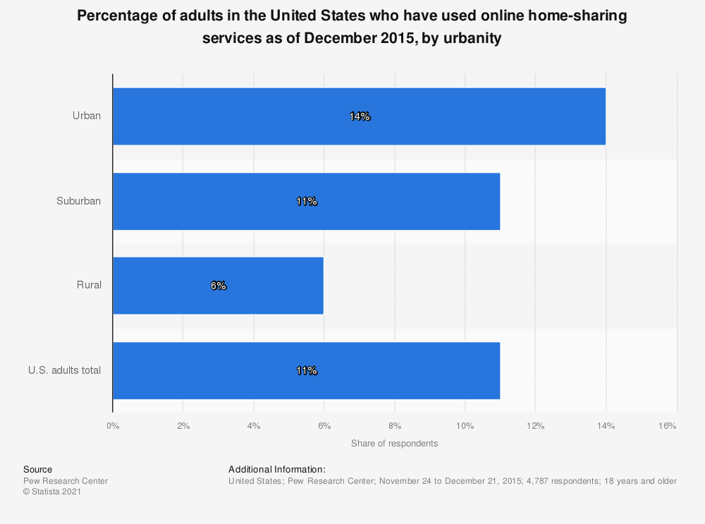 Statistic: Percentage of adults in the United States who have used online home-sharing services as of December 2015, by urbanity | Statista
