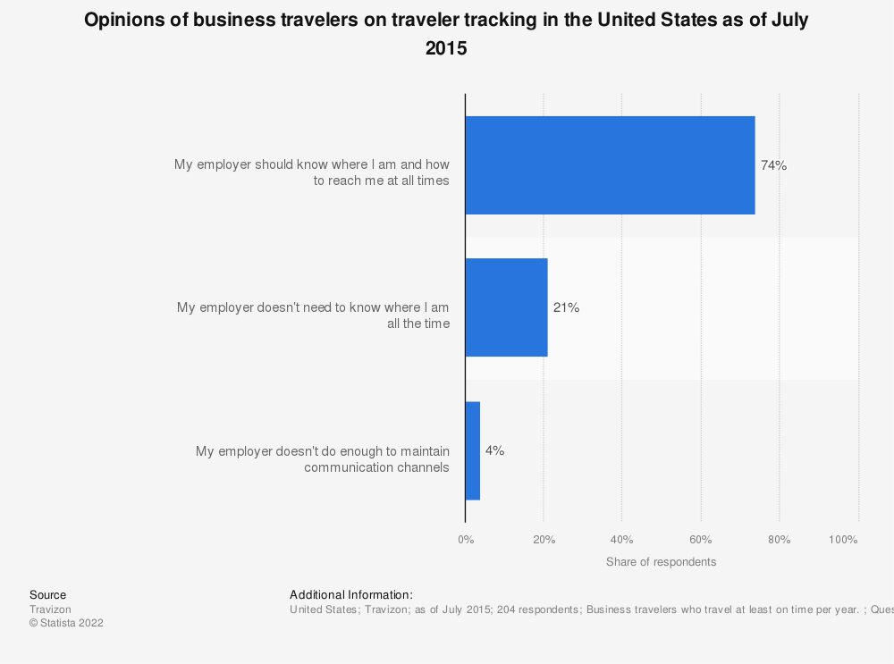Statistic: Opinions of business travelers on traveler tracking in the United States as of July 2015 | Statista