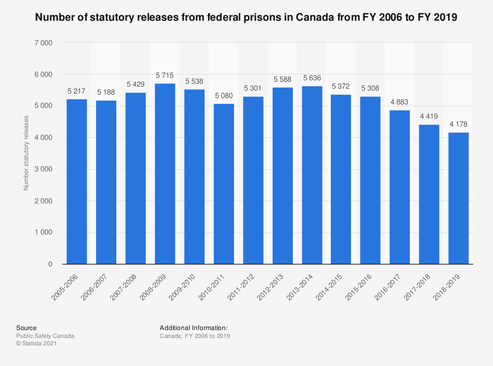 Statistic: Number of statutory releases from federal prisons in Canada from FY 2006 to FY 2019 | Statista