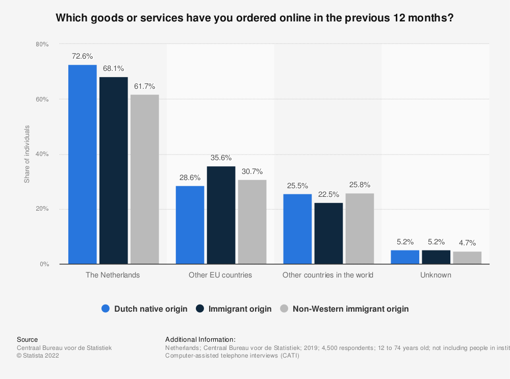 Statistic: Share of international online purchases of individuals from the Netherlands in 2018, by shopper's origin* | Statista