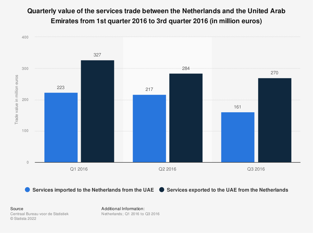 Statistic: Quarterly value of the services trade between the Netherlands and the United Arab Emirates from 1st quarter 2016 to 3rd quarter 2016 (in million euros)* | Statista